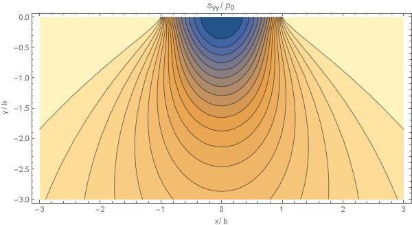 Hertzian contact - Medusa: Coordinate Free Mehless Method implementation