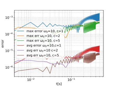 Wave equation application - Medusa: Coordinate Free Mehless