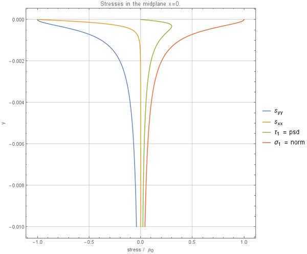 Hertzian contact - Medusa: Coordinate Free Mehless Method