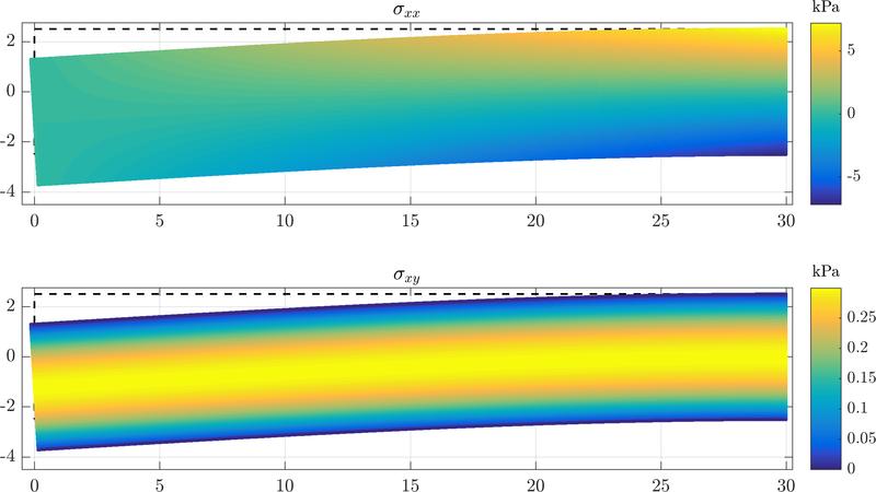 Cantilever beam - Medusa: Coordinate Free Mehless Method implementation