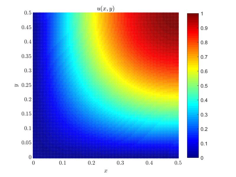 Poisson's equation - Medusa: Coordinate Free Mehless Method