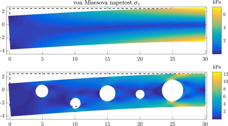 Cantilever beam - Medusa: Coordinate Free Mehless Method