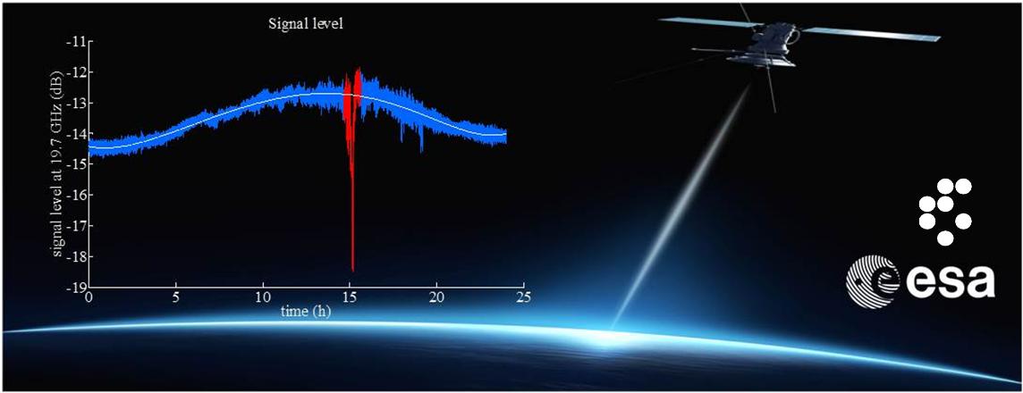 SatProSi measurements system